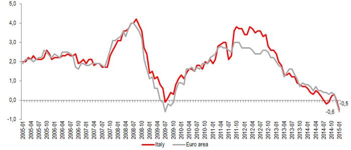 Confartigianato studi al via il quantitative easing for Cambio destinazione d uso sblocca italia