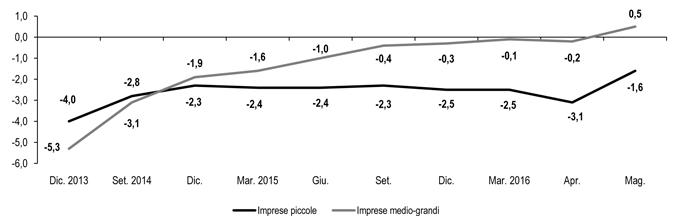 STUDI – Persiste calo (-1,6%) prestiti a imprese fino a 20 addetti nonostante politica monetaria spinga in basso il costo del credito: -35 punti base in 12 mesi