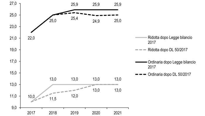 Confartigianato studi manovra primavera disattiva il for Aliquote iva in vigore 2017