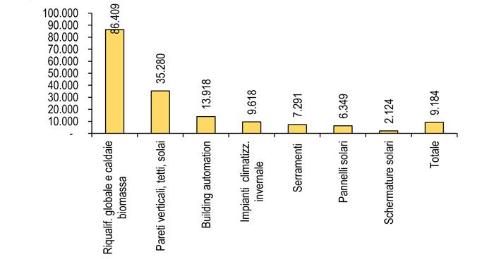 Studi ecobonus nel 2016 incentivate spese per 3 3 mld for Enea detrazioni fiscali 2017