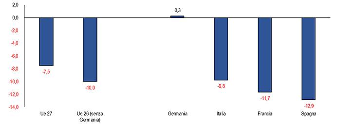 + 6% contre + 1,8% moyenne-grande - Il Giornale delle PMI  - Championnat d'Europe de Football 2020
